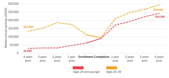 Graph: Certificate holders aged 29 and younger enjoy the largest earning gains.