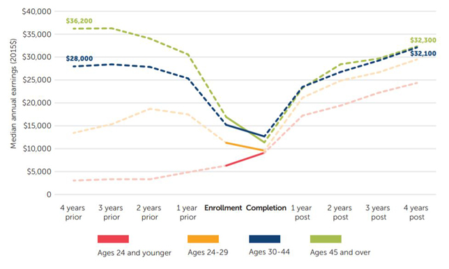 Graph: Certificate holders ages 45 and older see a sharp decline in earnings followed by a gradual recovery.