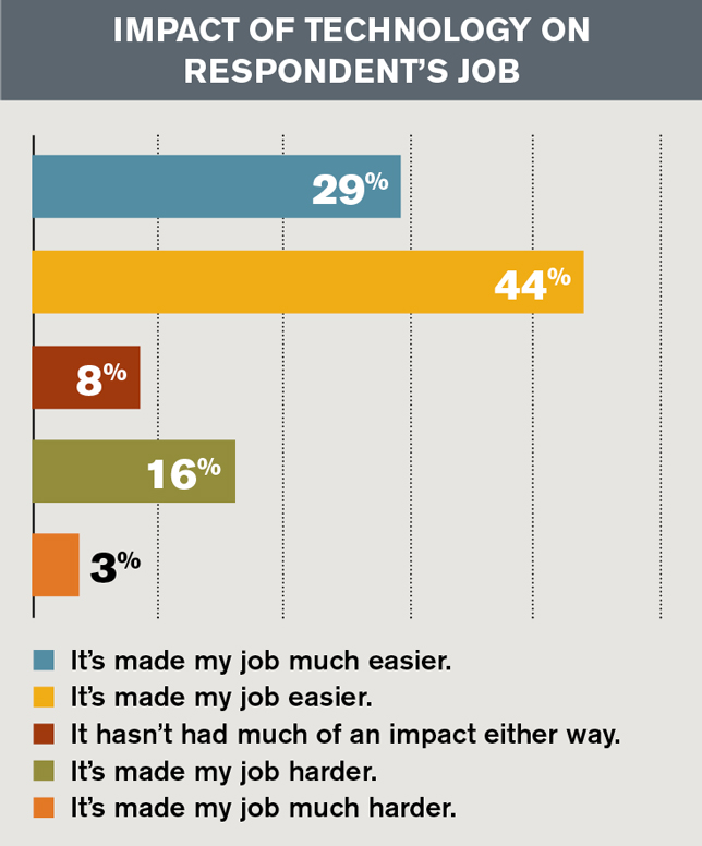 impact of tech on respondent's job