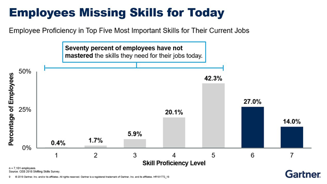 Gartner Shifting Skills Survey