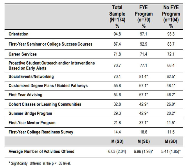 First-year programs available at institutions in the survey