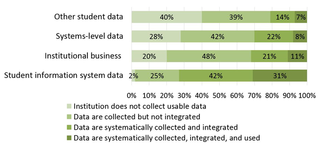 Use of data and analytics for student success