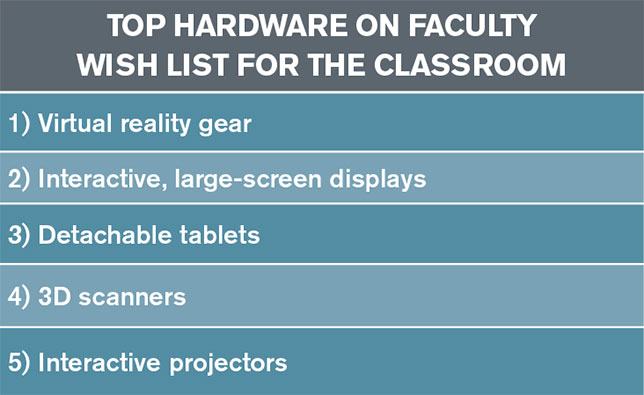 top hardware on faculty wish list for the classroom