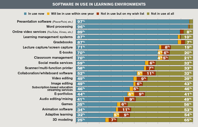 software in use in learning environments