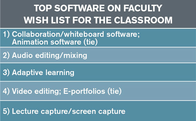 top software on faculty wish list for the classroom