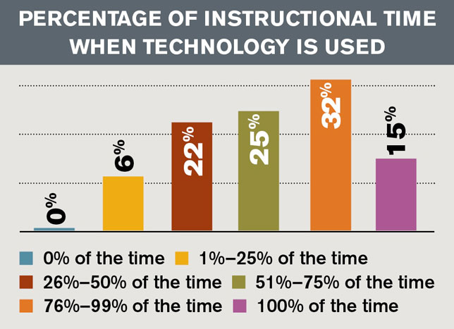Percentage of Instructional Time When Technology Is Used