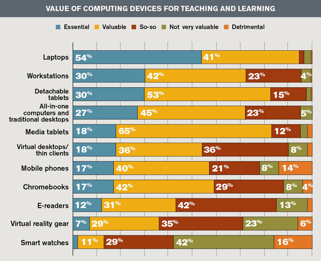 value of computing devices for teaching and learning