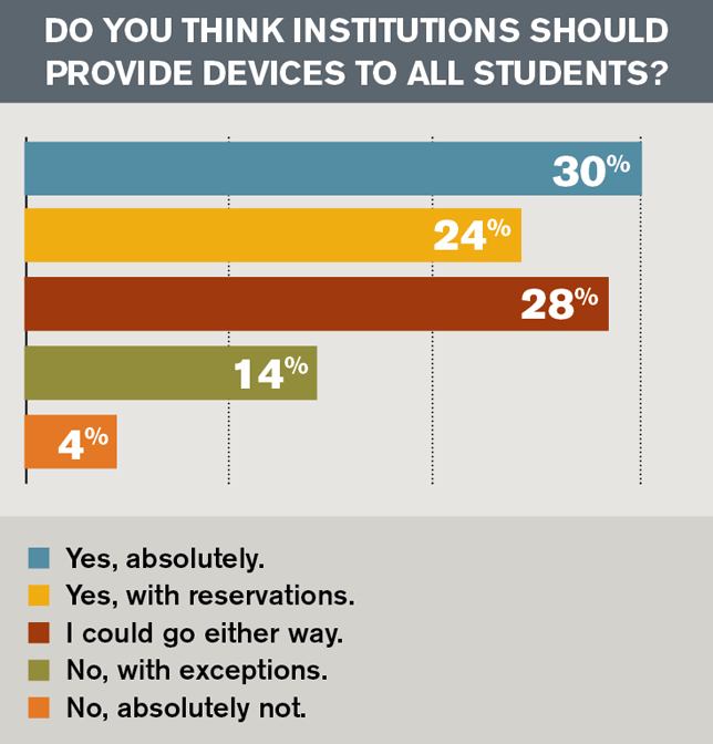 Do you think institutions should provide devices to all students?