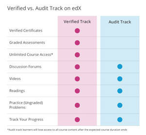 edX verified vs. audit track
