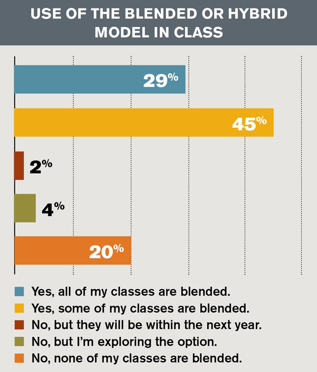 use of the blended or hybrid model in class