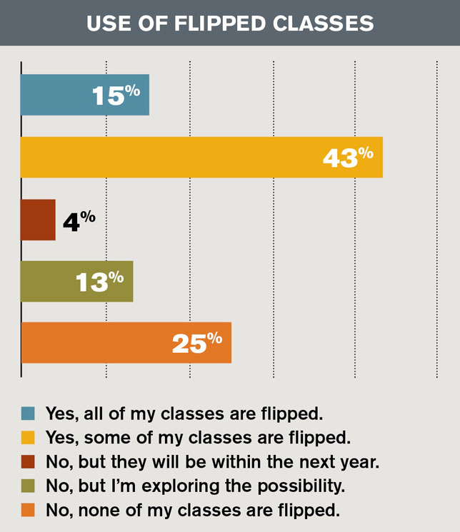 use of flipped classes