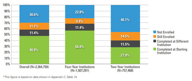 Six-year outcomes for all students, those who started at four-year institutions and those who began at two-year schools.