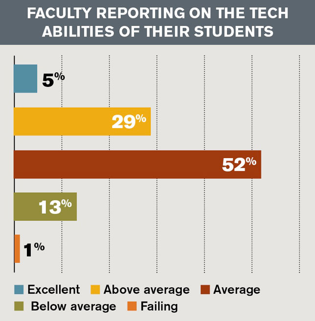 faculty reporting on the tech abilities of their students