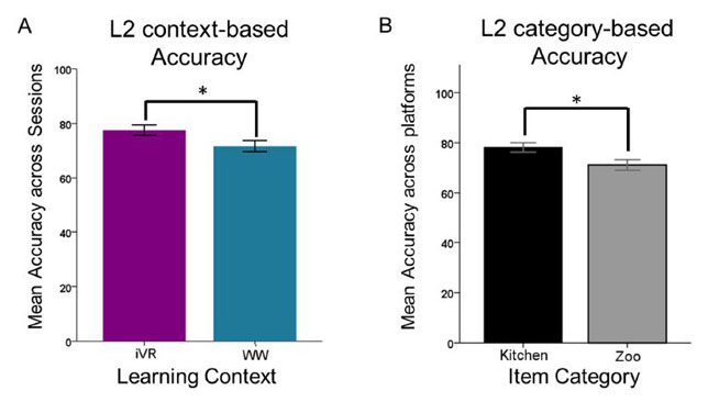 The accuracy of VR for learning was greater than that for word-word testing (A); and kitchen items were more often identified correctly than zoo items (B).