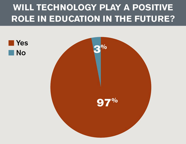 Will Technology Play a Positive Role in Education in the Future?