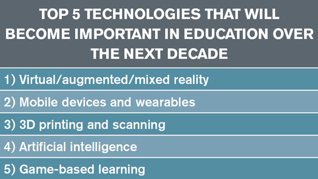 Top 5 Technologies That Will Become Important in Education Over the Next Decade