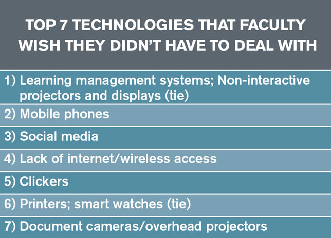 Top 7 Technologies Faculty Wish They Didn't Have to Deal With