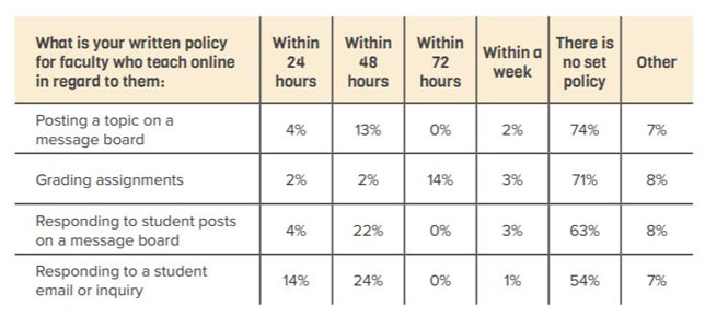 Most schools have no set policies for how faculty teach online.