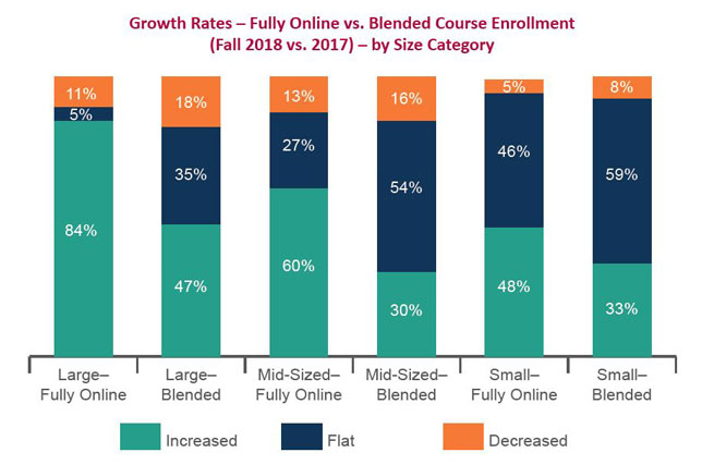 Growth rates between fall 2017 and fall 2018 for fully online and blended course enrollment