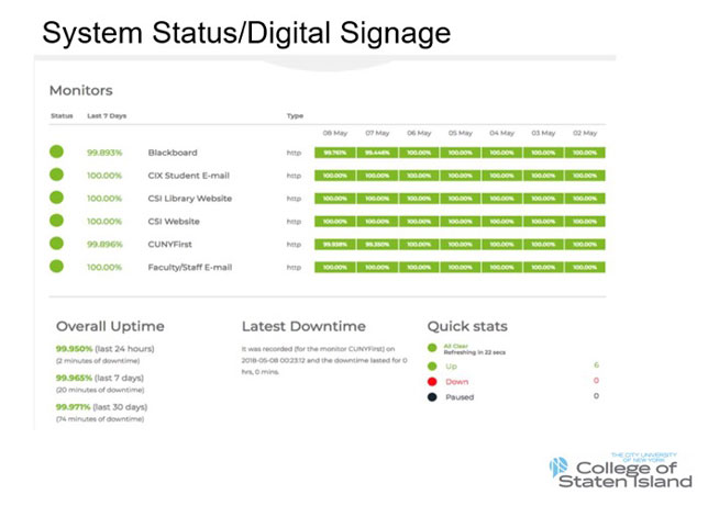 System status real-time display