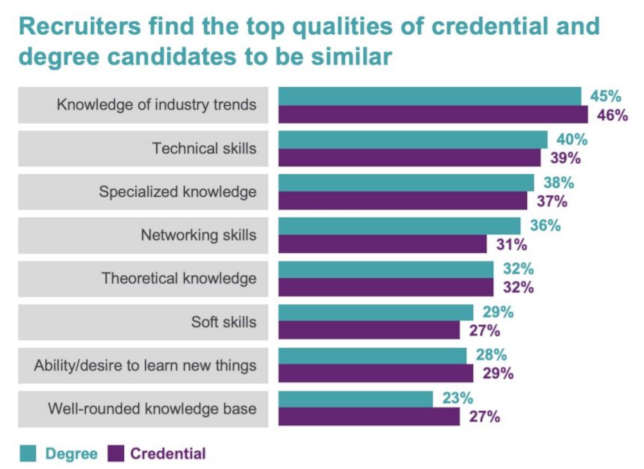 Recruiters Value Degrees and Credentials Equally