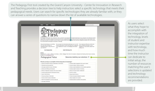 Grand Canyon University Center for Innovation in Research and Teaching Pedagogy First tool