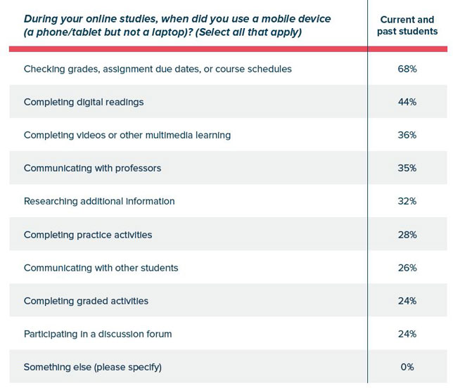 How mobile devices have been used in online learning activities