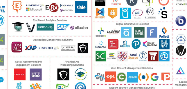 Latest Ed Tech Landscape Map Adds 6 Product Categories Campus