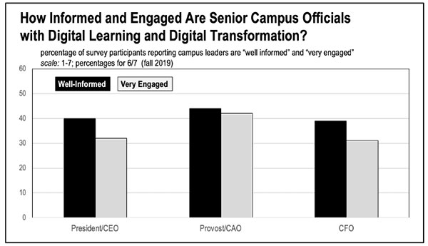 Chart showing how engagement levels of campus leaders in IT