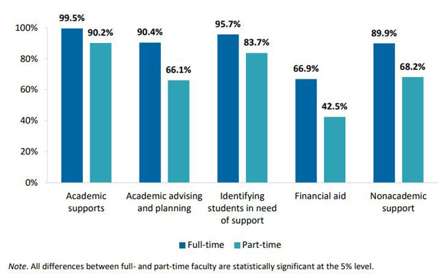 Knowledge level of student support services by faculty employment status
