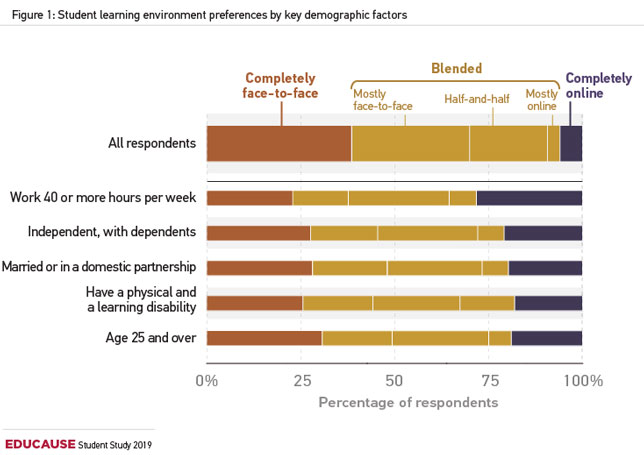 student learning environment preferences by key demographic factors