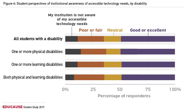 student perspectives of institutional awareness of accessible technology needs