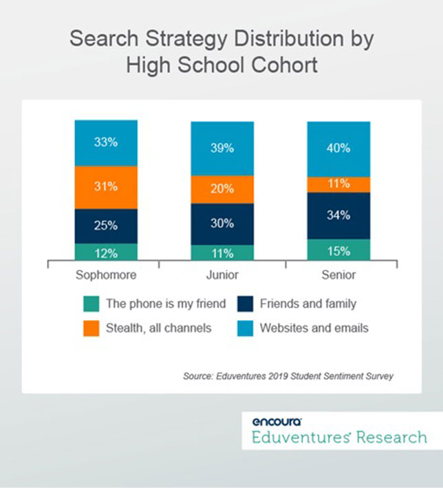 search strategy distribution by high school cohort