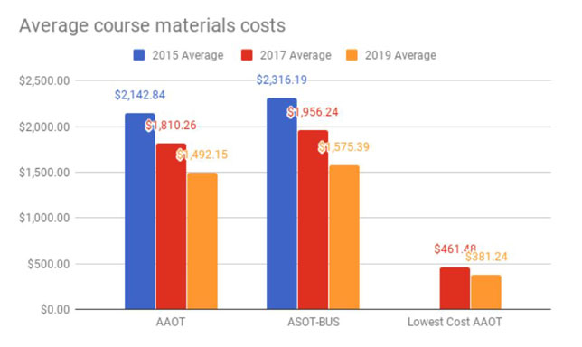 The average cost of course materials for an Associate of Arts Oregon Transfer degree and Associate of Science Oregon Transfer-Business degree, as well as the lowest cost pathway for the AAOT.
