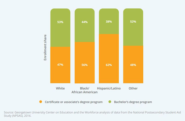 More than half of Black and Latinx undergraduate students are pursuing certificate or associate degree programs rather than bachelor's degrees.