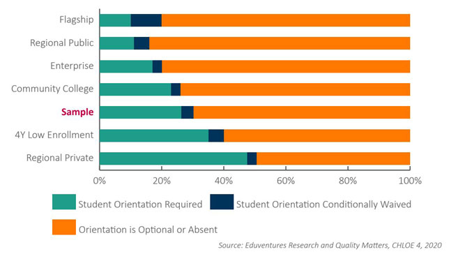 Online student orientation practices by institutional type