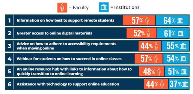 Faculty and administrators weigh in on what assistance would be most helpful for online instruction