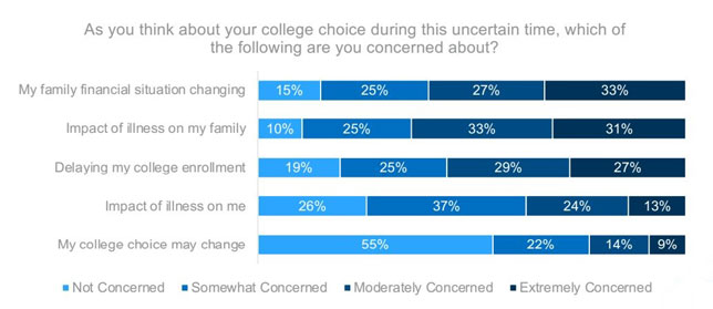 College-bound high school seniors were asked to share concerns about college planning