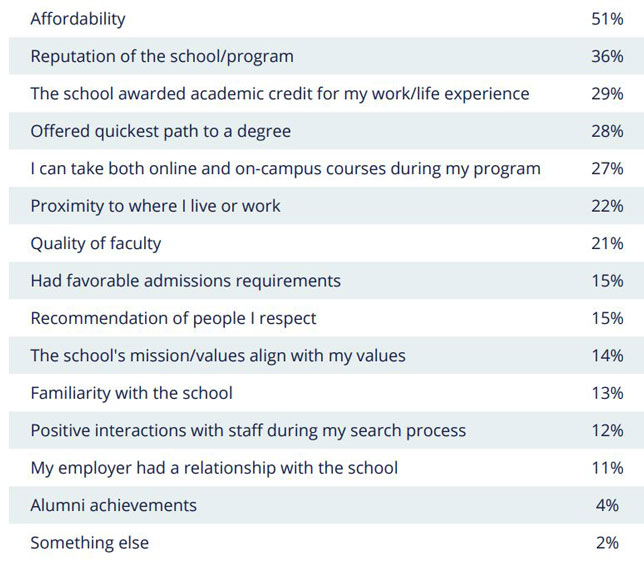 Students rated the most important factors in their decisions about the school they chose for enrolling in an online program.