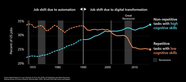 Manual jobs are more at risk due to the worldwide digital transformation
