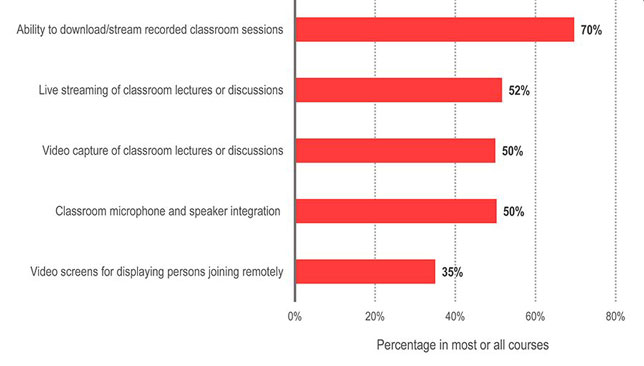 The share of solutions available in most or all courses.