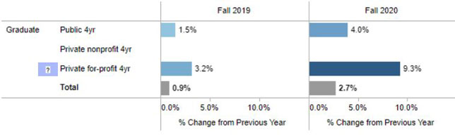 Graduate enrollment changes by type of institution