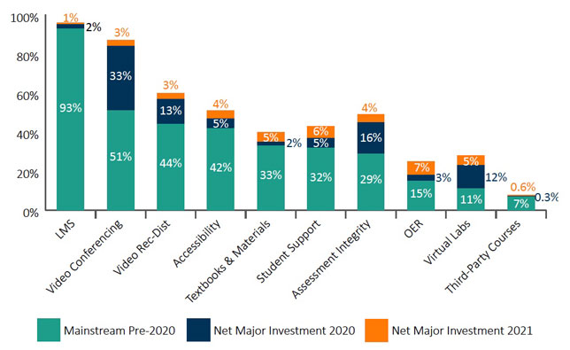 Mainstream education technology adoption: Pre-2020, 2020 and 2021