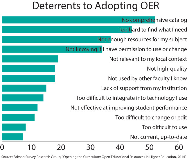 deterrents to adopting OER
