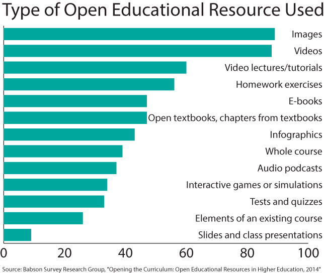 types of OER used