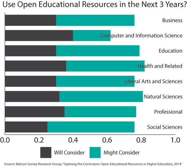 projected OER use