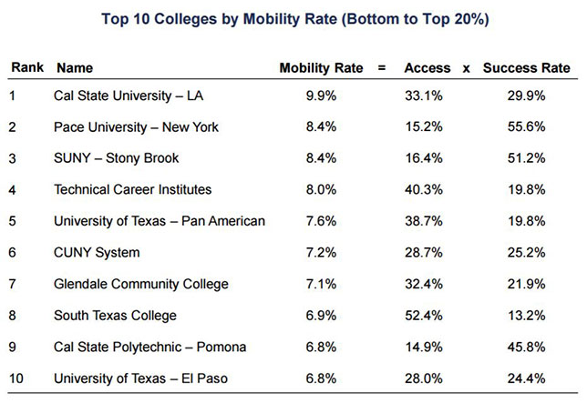 Mid-Tier Colleges Do Better Job of Upward Mobility