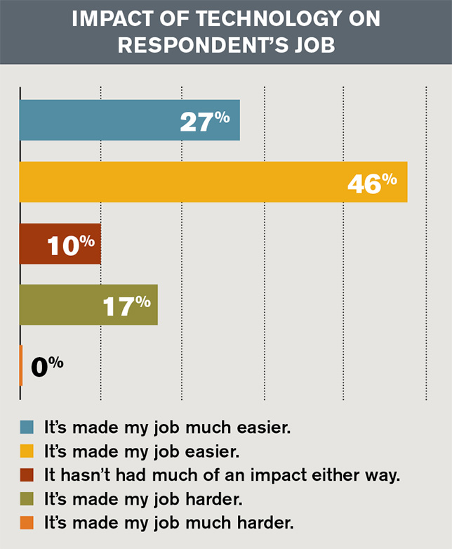Most Faculty Say Technology Has Made Their Jobs Easier