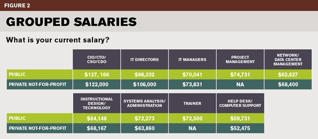 2017 It Salary Job Satisfaction Survey Results Campus Technology