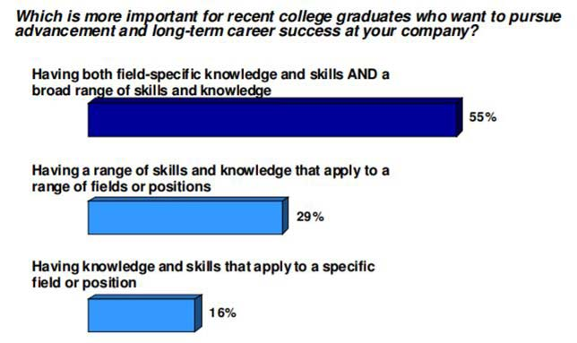 "An online survey among employers found that they're seeking more than hard skills. Source: ""It Takes More than a Major: Employer Priorities for College Learning and Student Success,"" from Hart Research Associates on behalf of The Association of American Colleges and Universities"